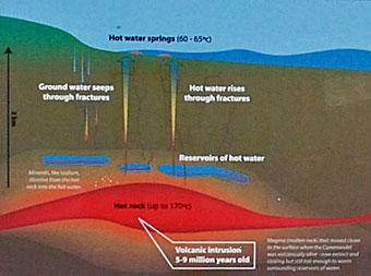 Geothermal diagram copied from the public noticeboard